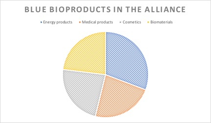 pie diagramm bioproducts